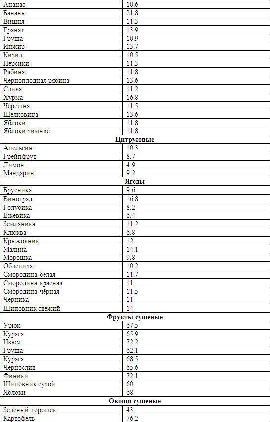 Кремлевская диета 2016
