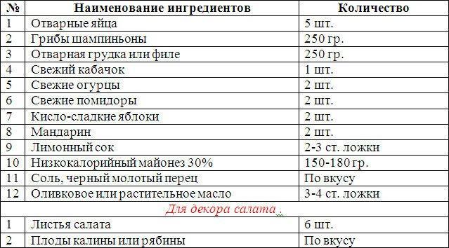 """Салат """"Королевский"""" рецепт с фото с грибами и курицей"""
