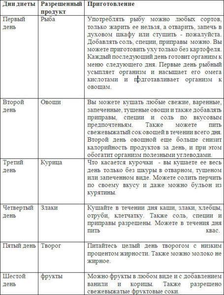 """Главные правила и преимущества диеты """"Шесть лепестков"""""""