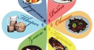 """Диета """"6 лепестков"""": примерное меню на каждый день"""