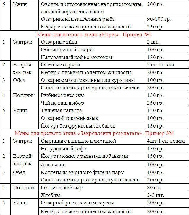 Диета Дюкана: меню, фазы, атака, рецепты