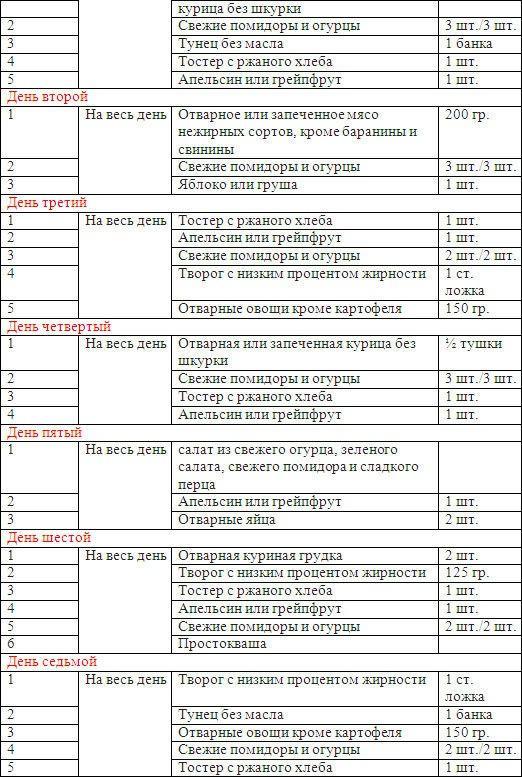 Яичная Диета на 4 недели: подробное меню в таблице