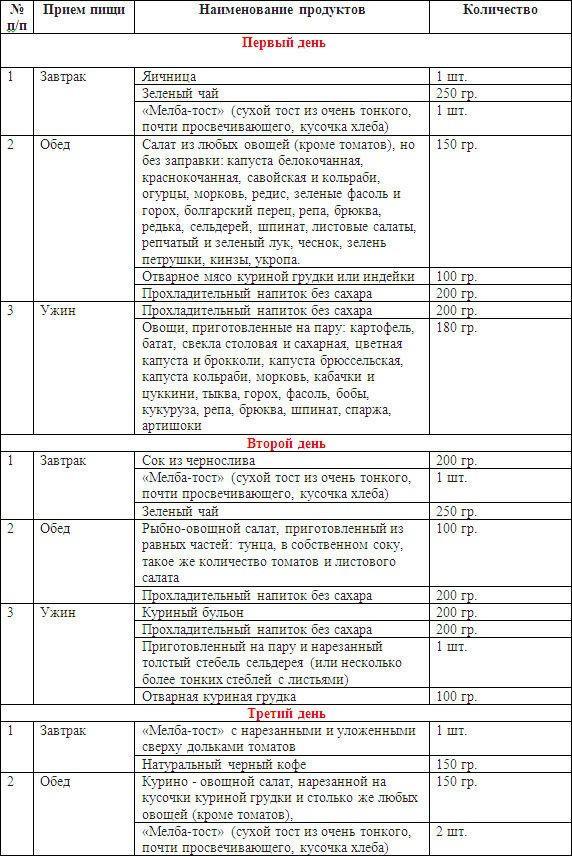Диета БУЧ: меню на неделю