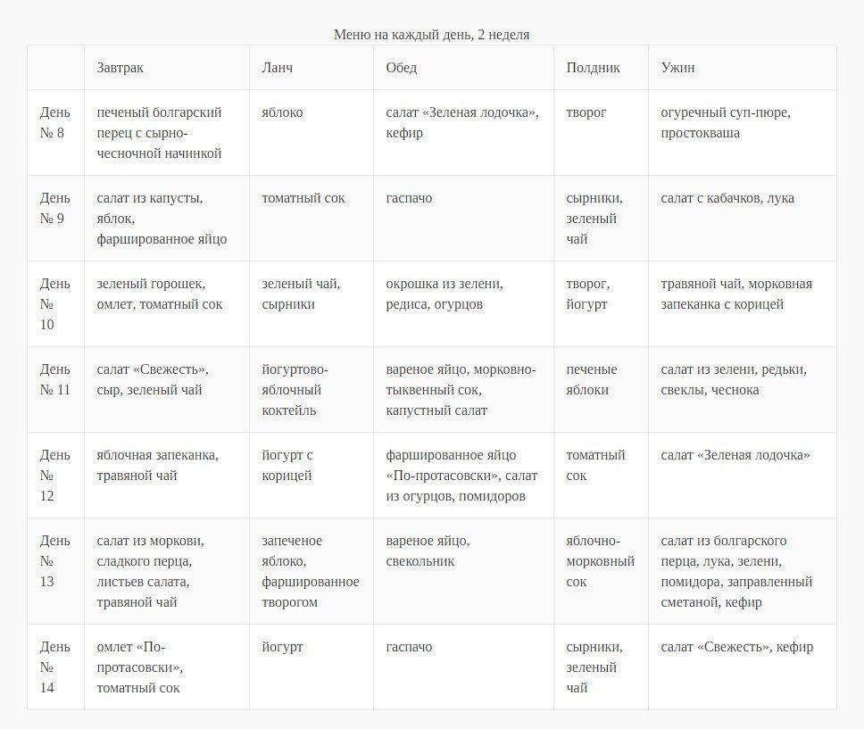 Диета Протасова: меню на каждый день, таблица