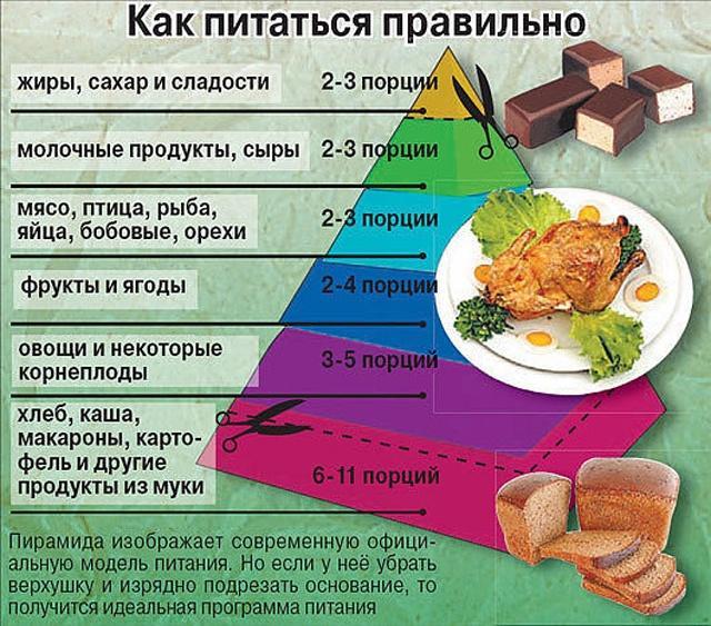 Советы диетолога как правильно питаться чтобы похудеть меню на каждый день