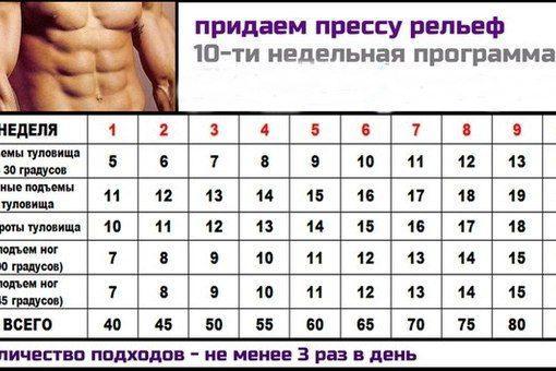 Как накачать пресс за 30 дней таблица для мужчин