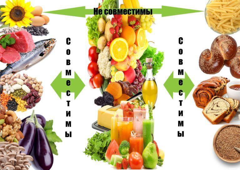Раздельное питание: меню на каждый день для снижения веса