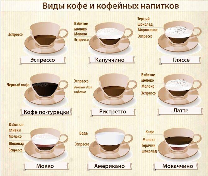 Сколько калорий в чашке кофе с сахаром